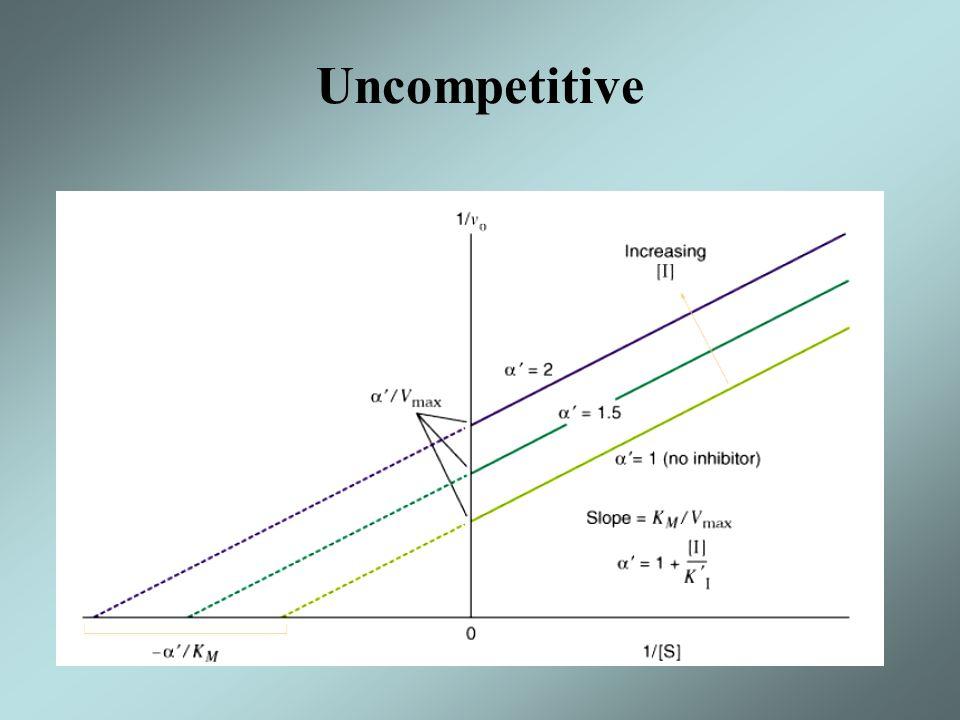 Uncompetitive
