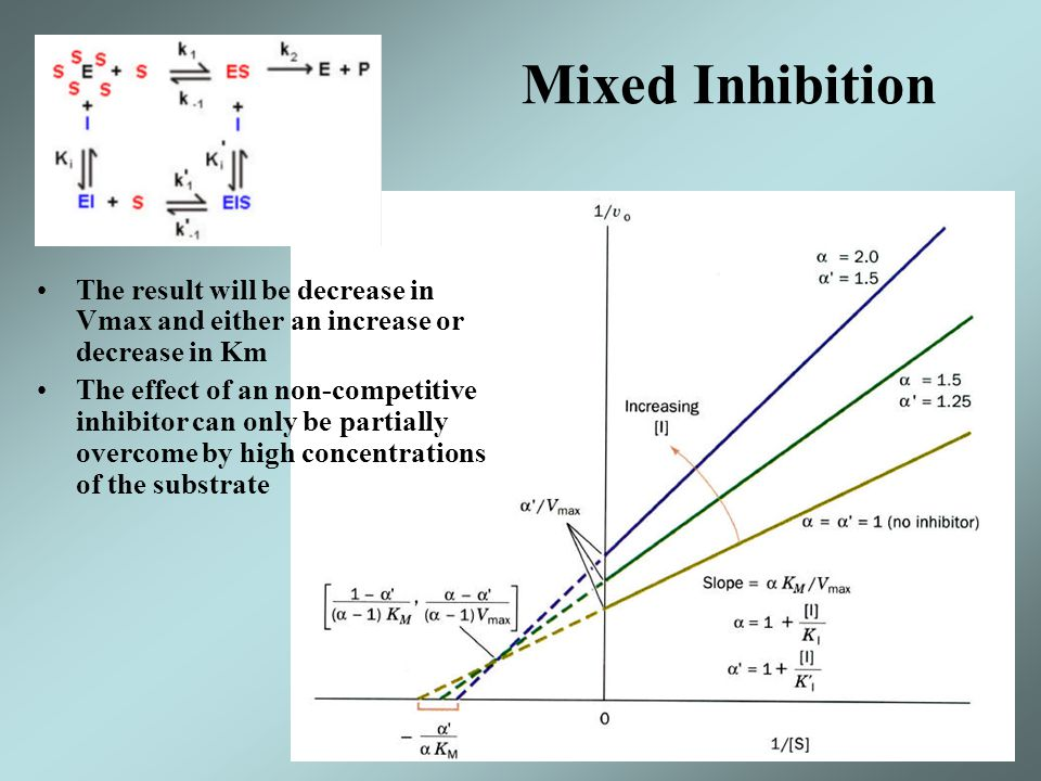 Mixed Inhibition The result will be decrease in Vmax and either an increase or decrease in Km.