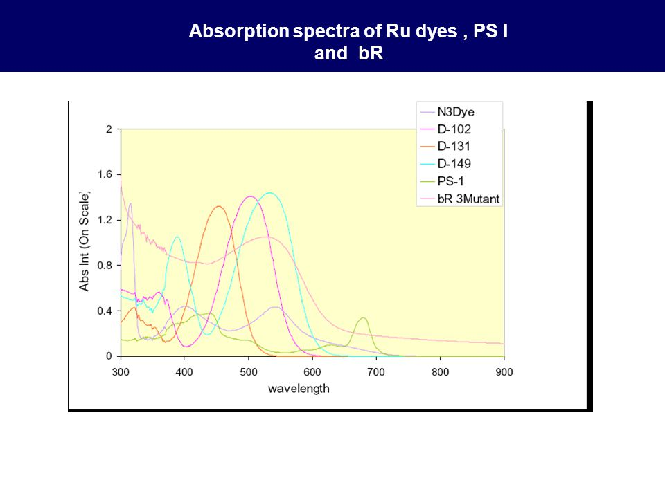 Absorption spectra of Ru dyes , PS I