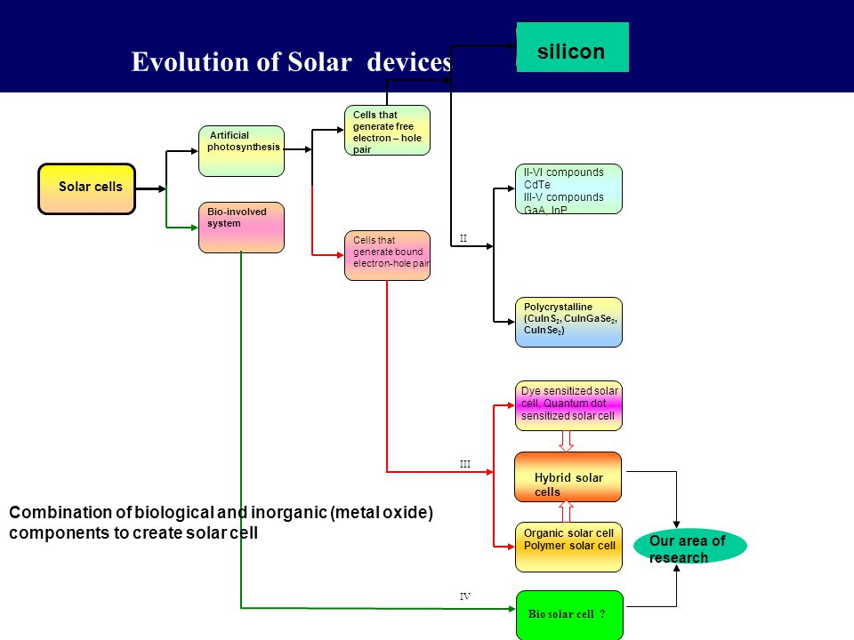 Evolution of Solar devices