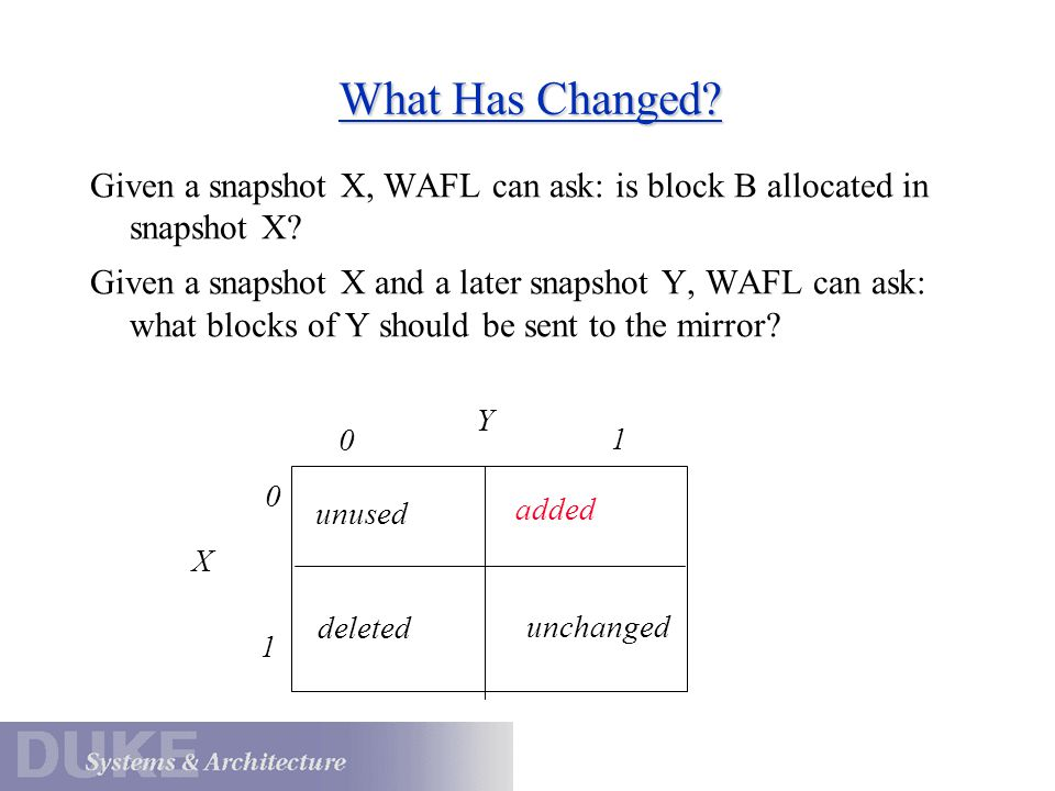 What Has Changed Given a snapshot X, WAFL can ask: is block B allocated in snapshot X