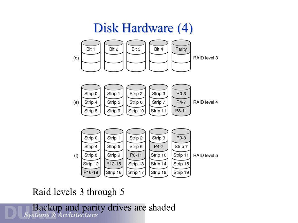 Disk Hardware (4) Raid levels 3 through 5