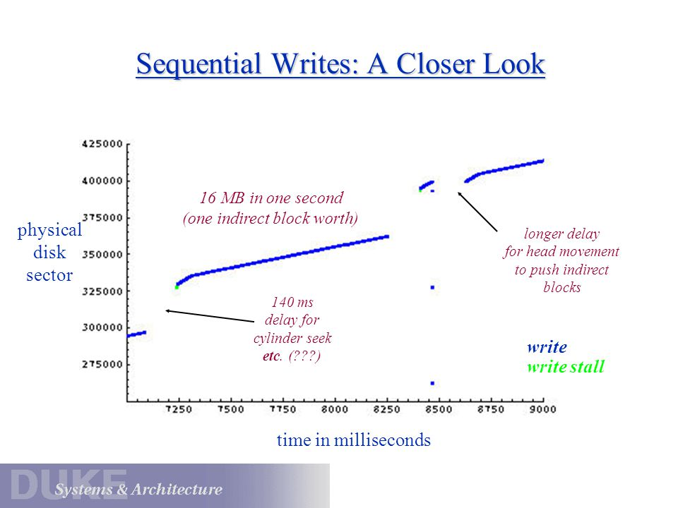 Sequential Writes: A Closer Look