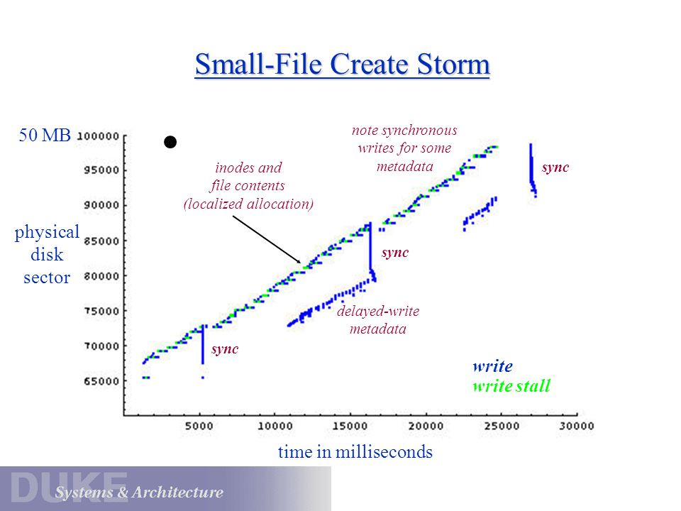 Small-File Create Storm