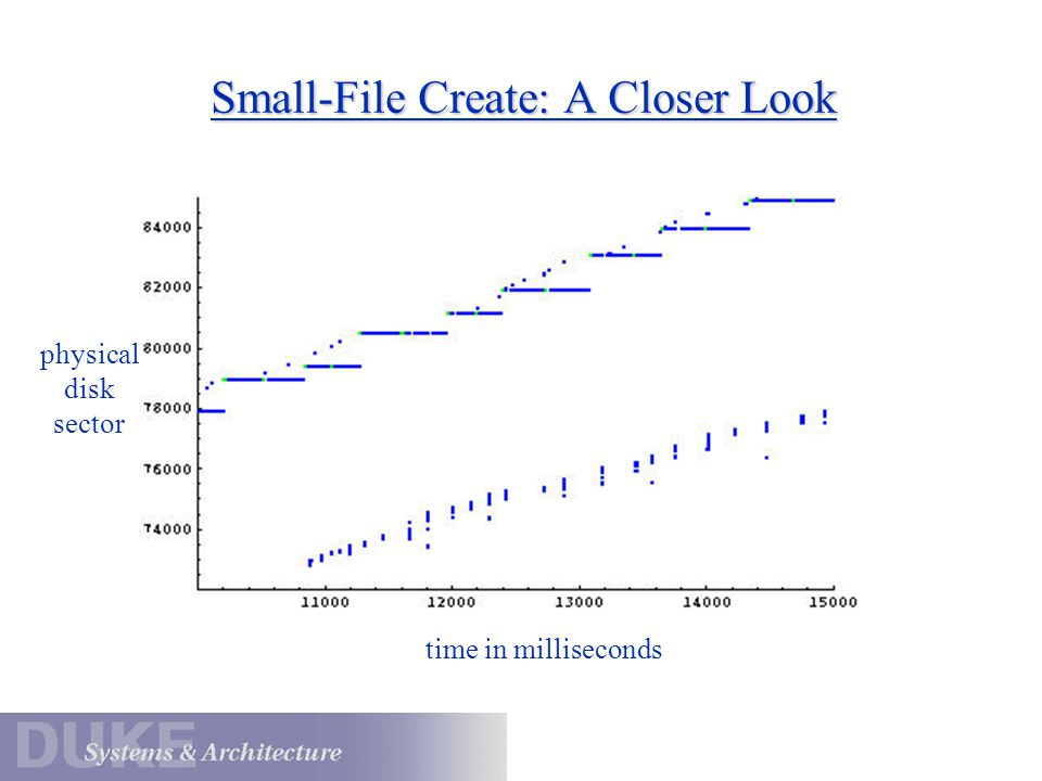 Small-File Create: A Closer Look
