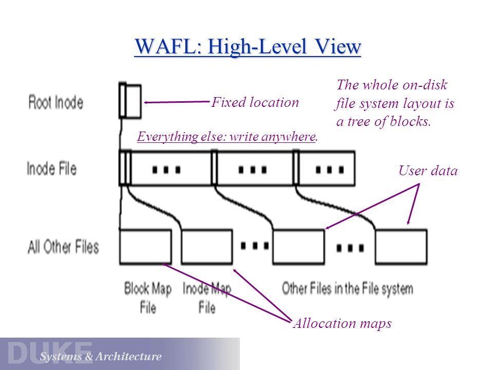 WAFL: High-Level View The whole on-disk file system layout is a tree of blocks. Fixed location. Everything else: write anywhere.