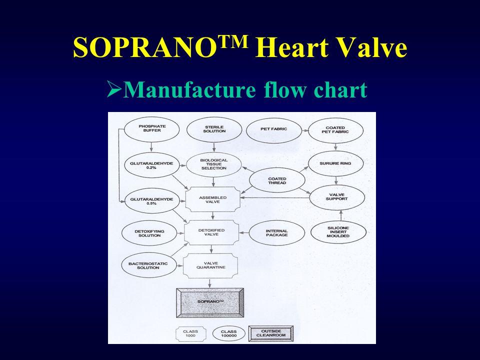 SOPRANOTM Heart Valve Manufacture flow chart