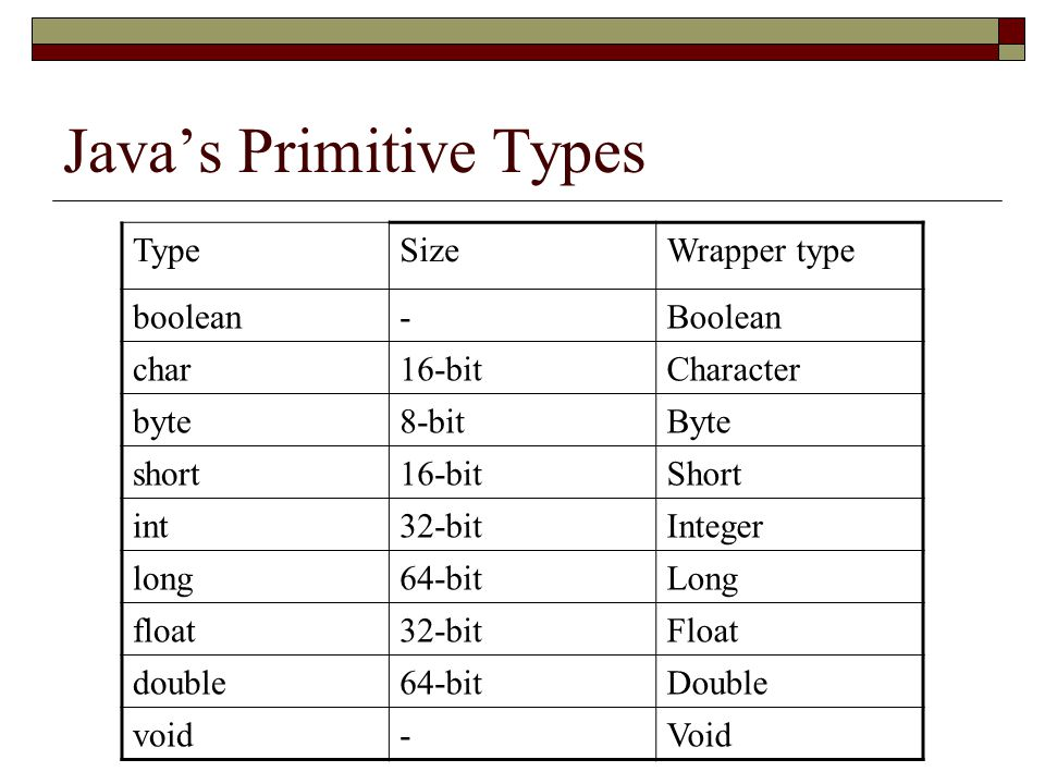 Java's Primitive Types