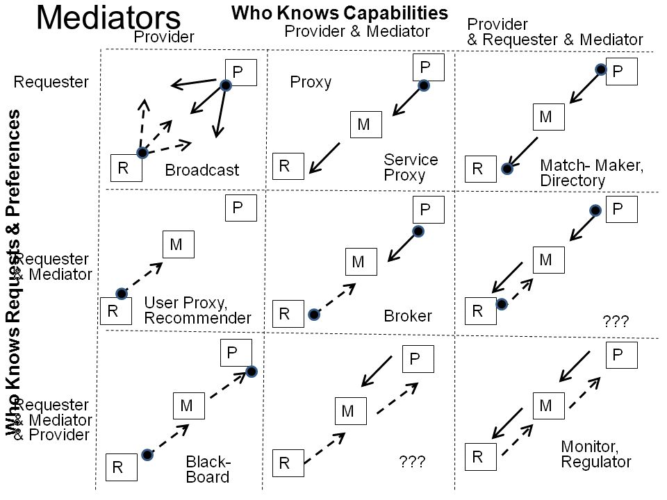 Mediators Who Knows Capabilities Who Knows Requests & Preferences