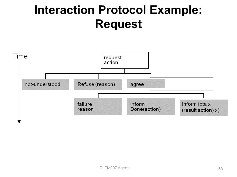 Interaction Protocol Example: Request