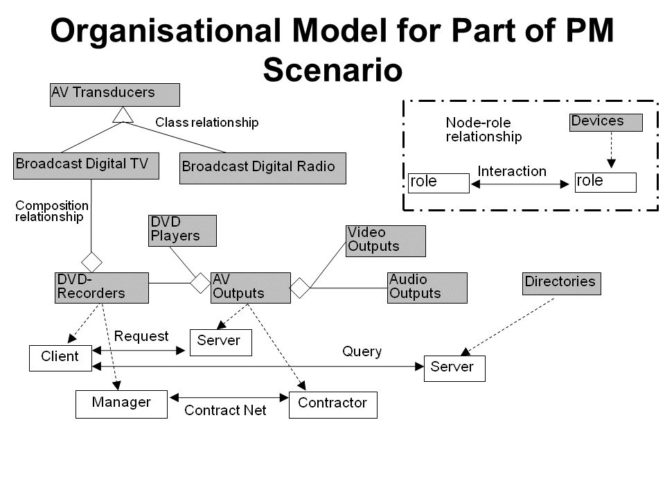 Organisational Model for Part of PM Scenario