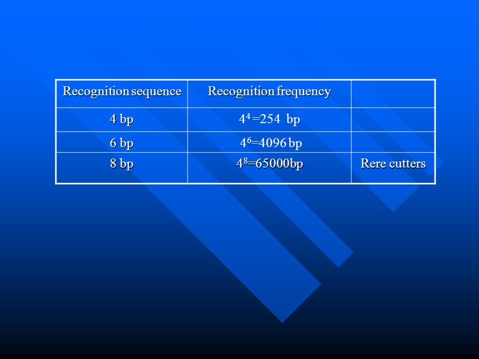 Recognition frequency