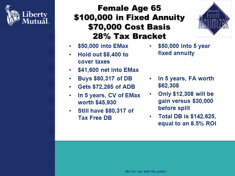 Female Age 65 $100,000 in Fixed Annuity $70,000 Cost Basis 28% Tax Bracket