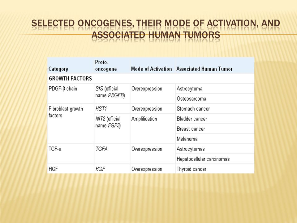 Selected Oncogenes, Their Mode of Activation, and Associated Human Tumors