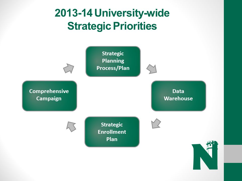 2013-14 University-wide Strategic Priorities