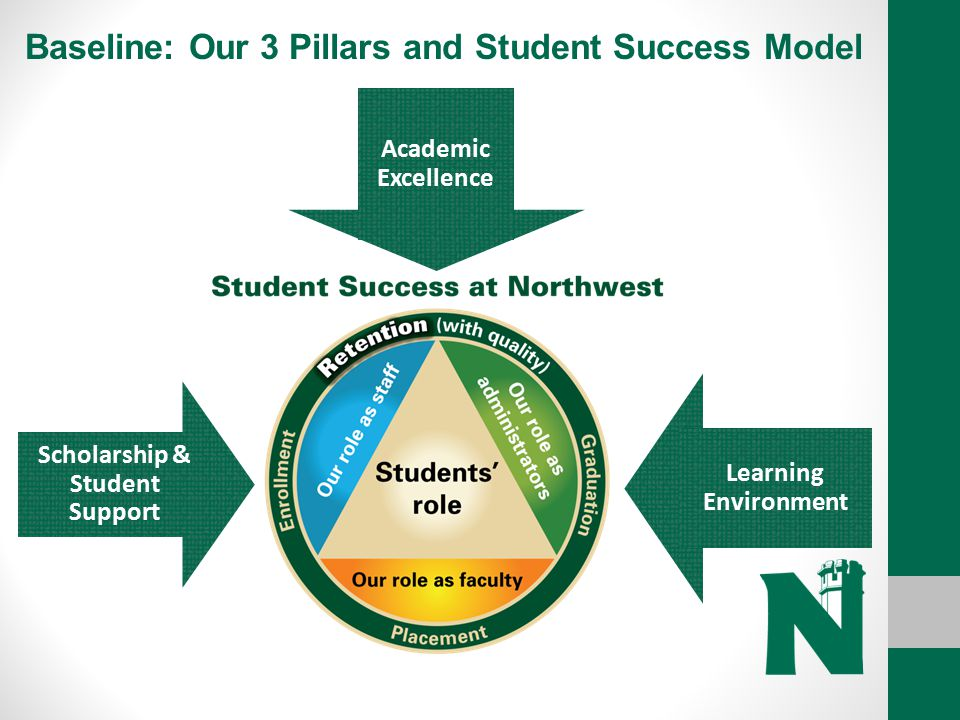 Baseline: Our 3 Pillars and Student Success Model
