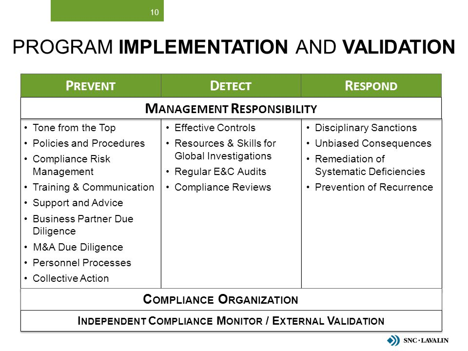 Program Implementation and Validation