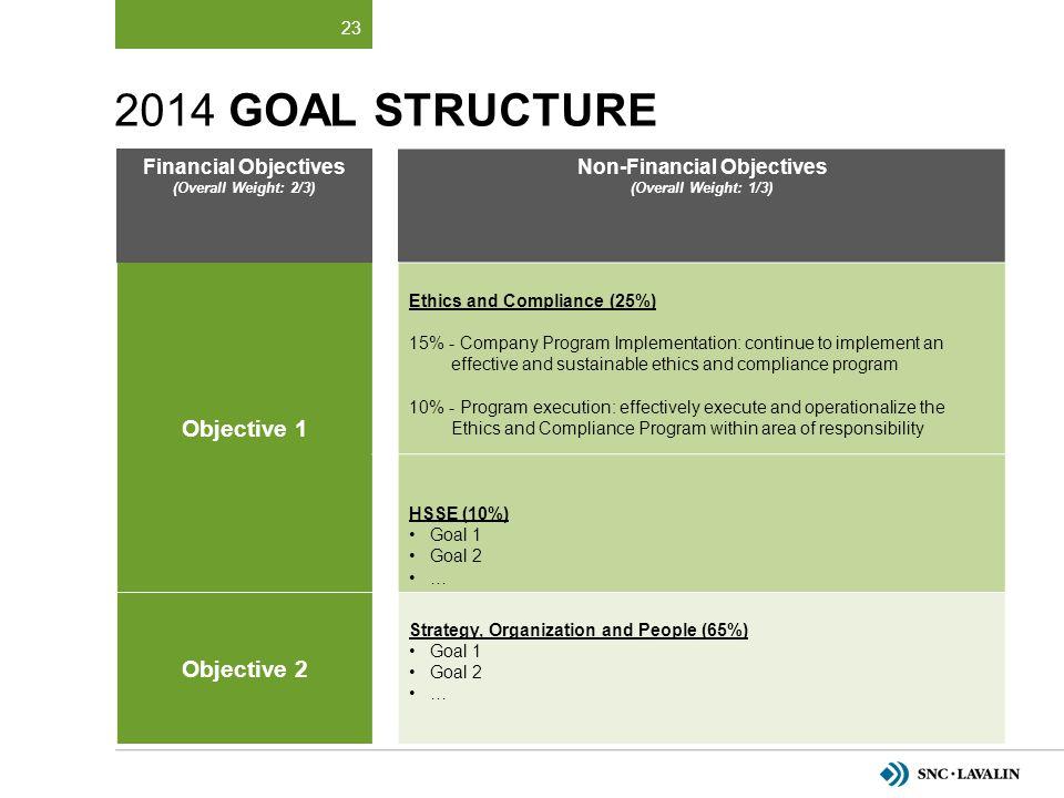 Non-Financial Objectives