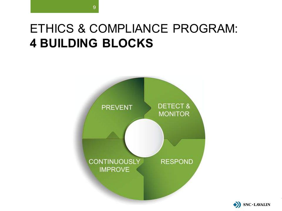 Ethics & Compliance Program: 4 Building Blocks
