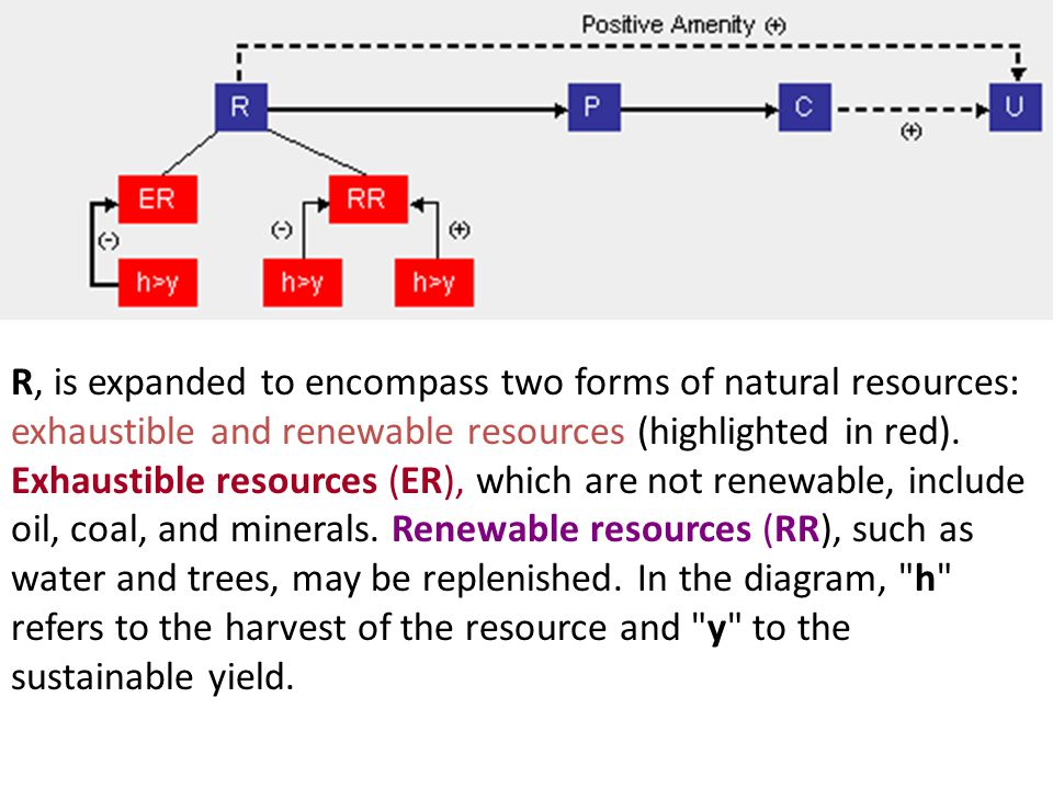 R, is expanded to encompass two forms of natural resources: exhaustible and renewable resources (highlighted in red).