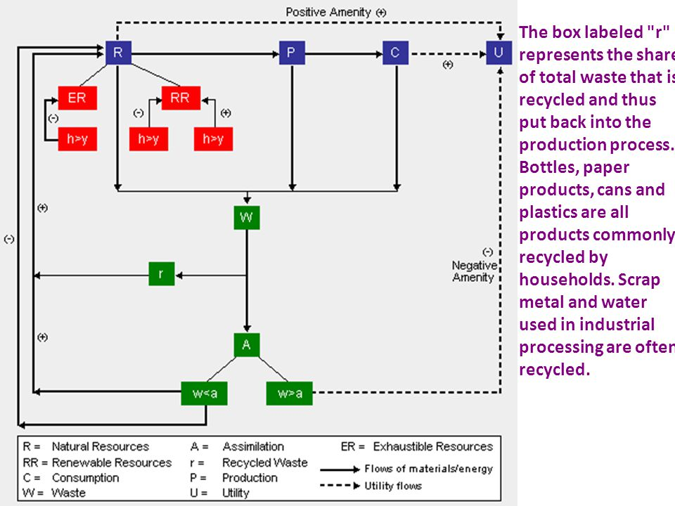 The box labeled r represents the share of total waste that is recycled and thus put back into the production process.
