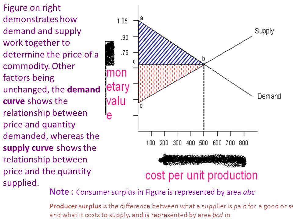 Note : Consumer surplus in Figure is represented by area abc