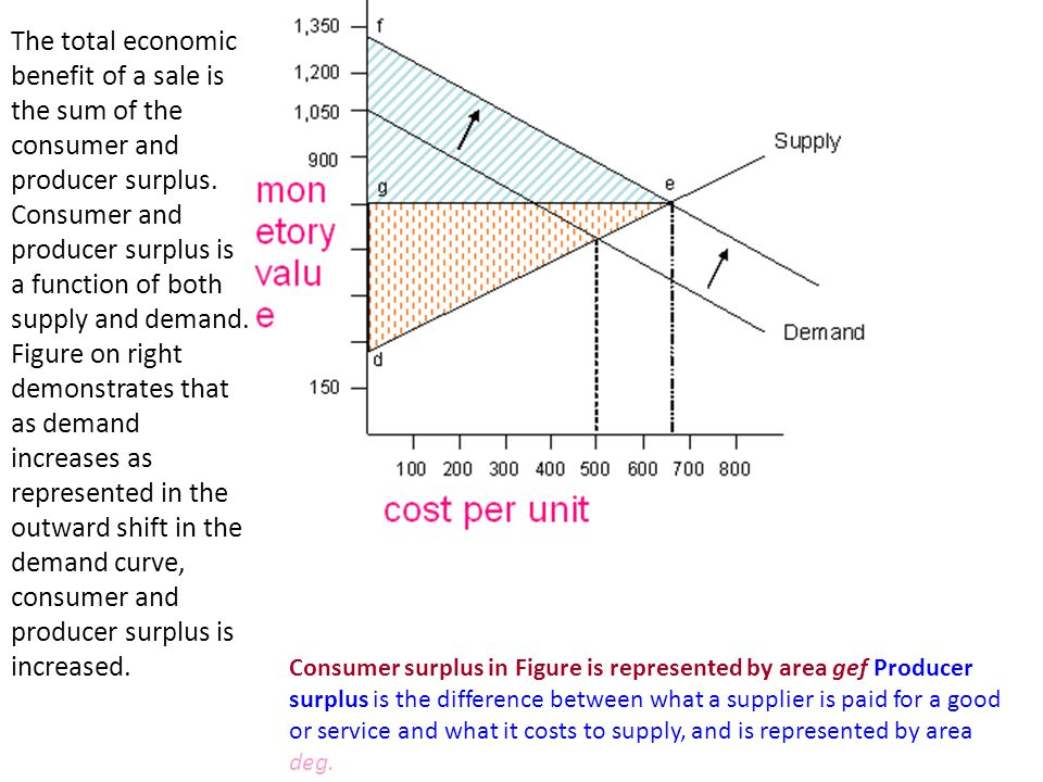 The total economic benefit of a sale is the sum of the consumer and producer surplus. Consumer and producer surplus is a function of both supply and demand. Figure on right demonstrates that as demand increases as represented in the outward shift in the demand curve, consumer and producer surplus is increased.