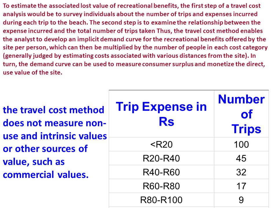 Trip Expense in Rs Number of Trips
