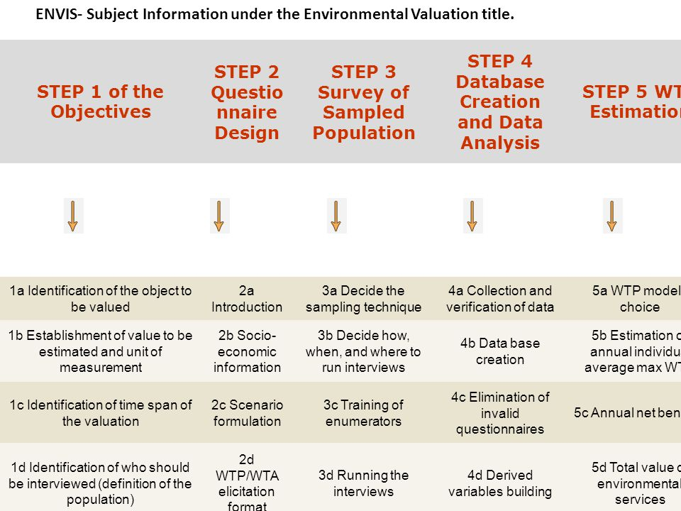 ENVIS- Subject Information under the Environmental Valuation title.