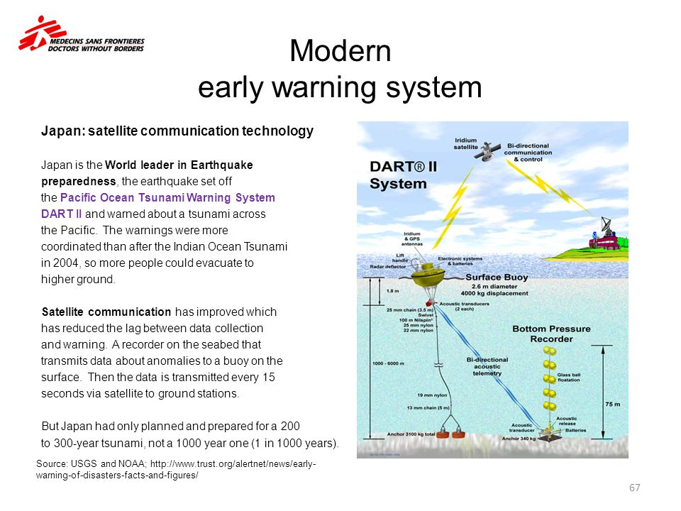 Modern early warning system