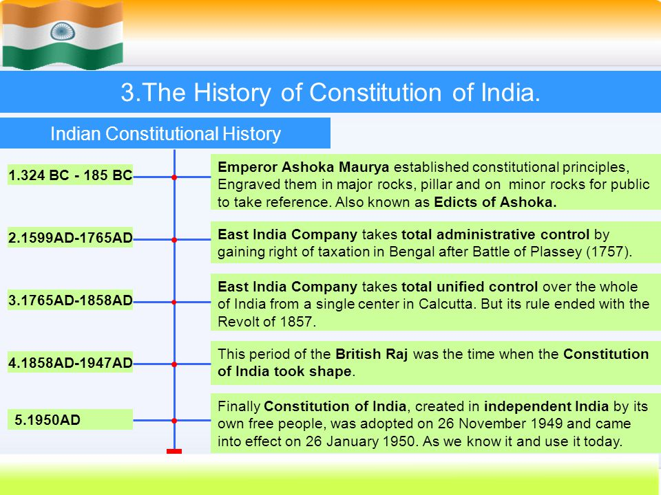 Shaping Indian Constitution
