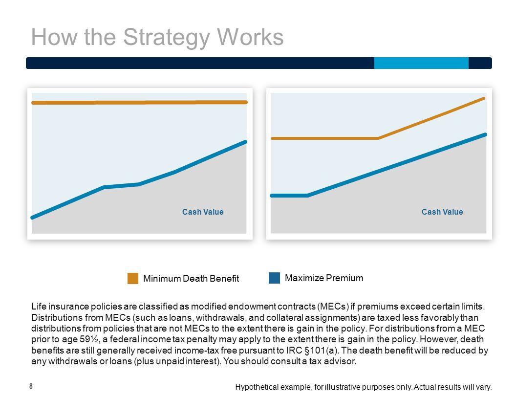 How the Strategy Works Minimum Death Benefit Maximize Premium