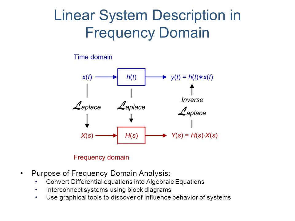 Linear System Description in Frequency Domain