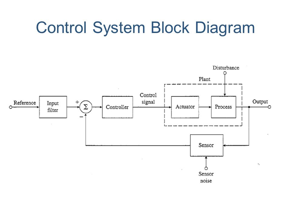 block diagram control system block diagram control