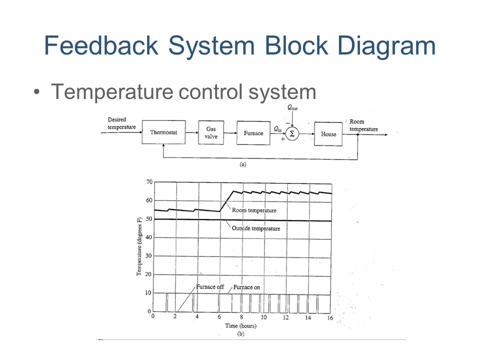 Feedback System Block Diagram