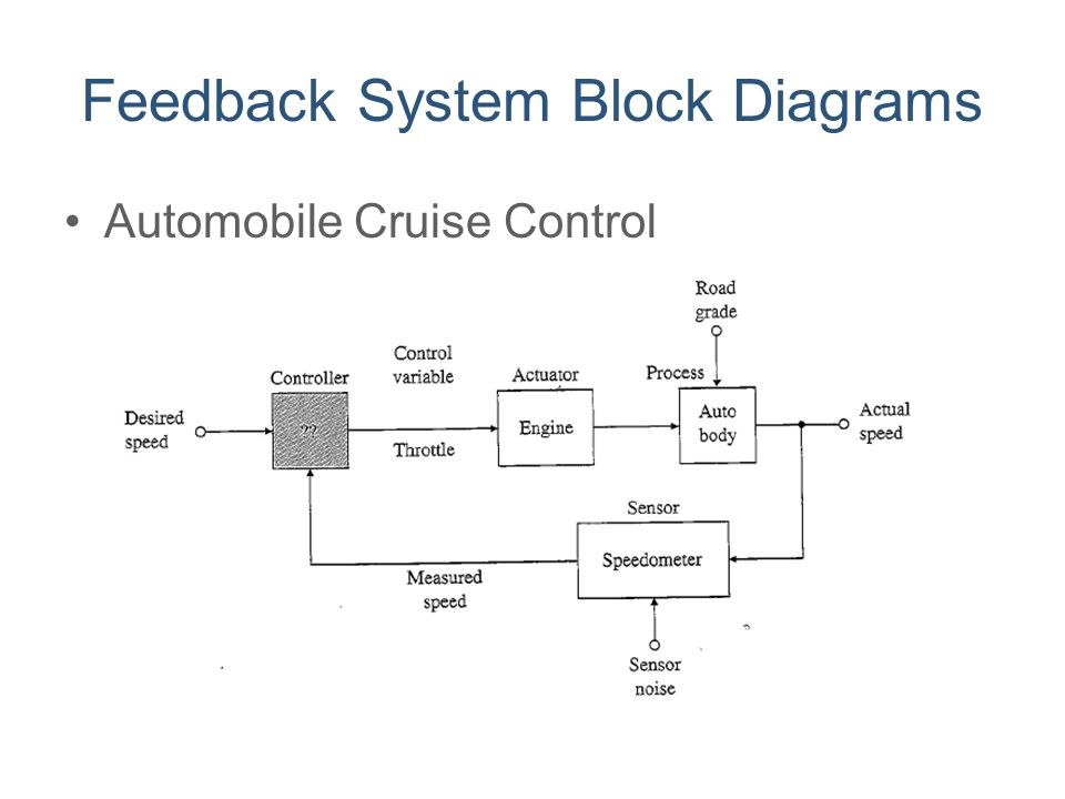 Feedback System Block Diagrams