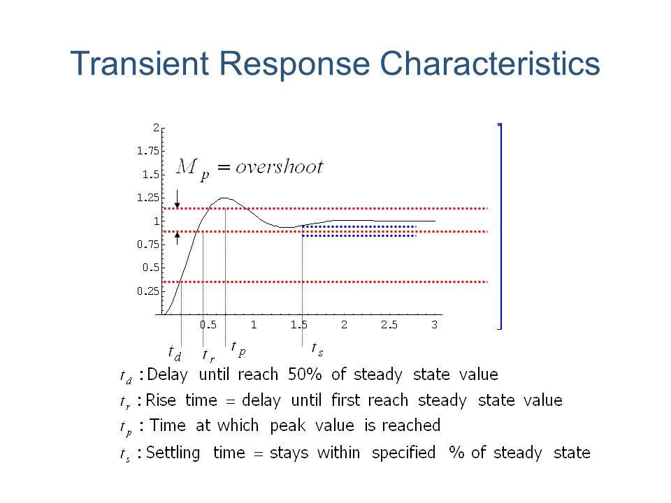 Transient Response Characteristics