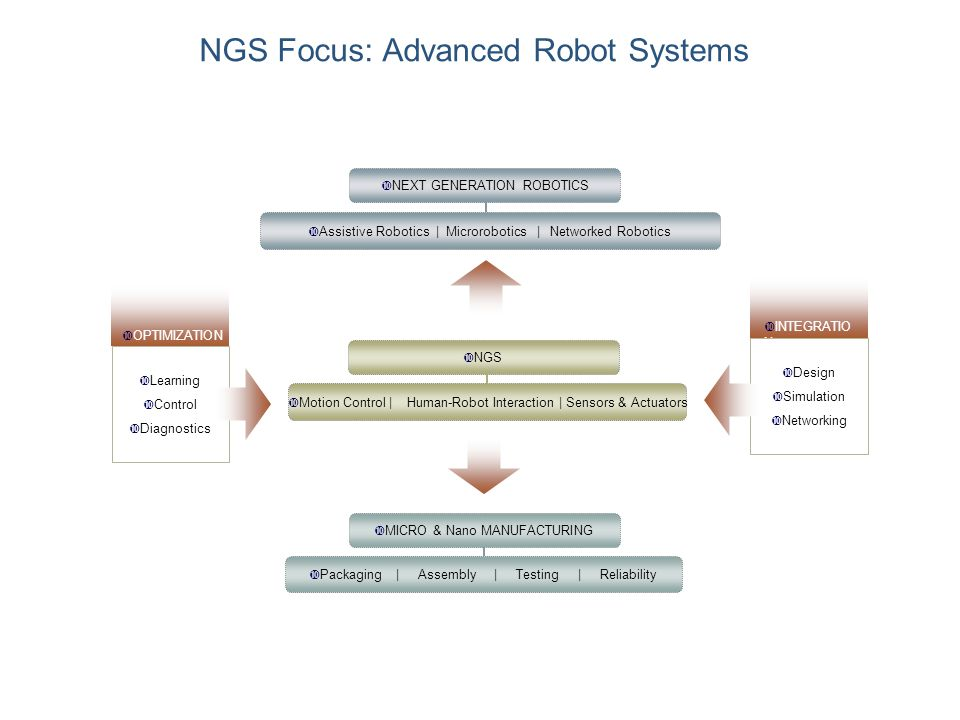 NGS Focus: Advanced Robot Systems