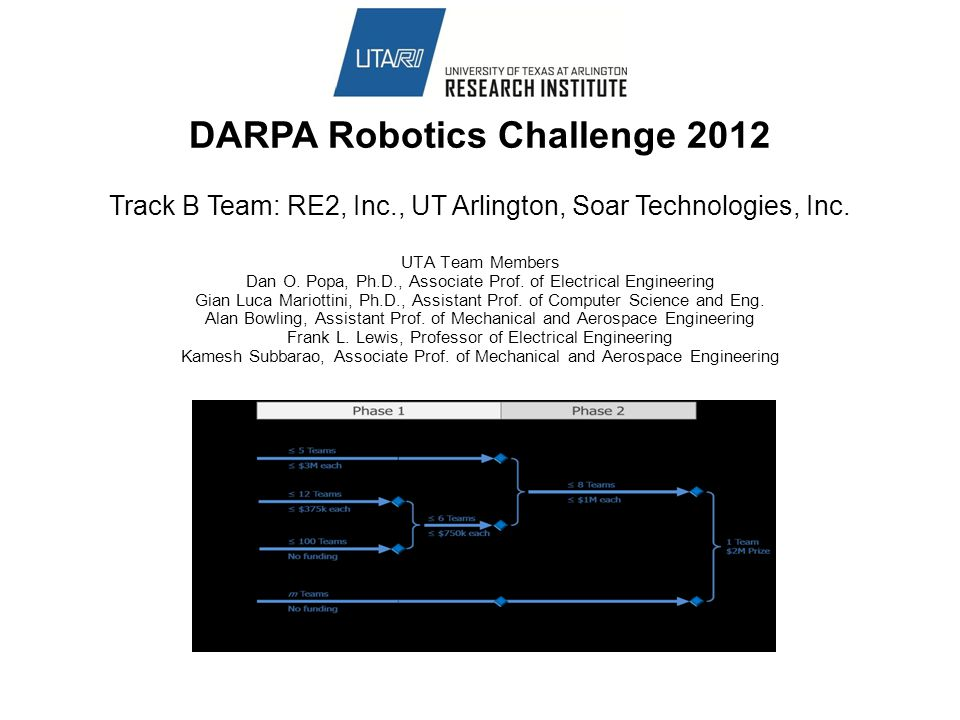 DARPA Robotics Challenge 2012