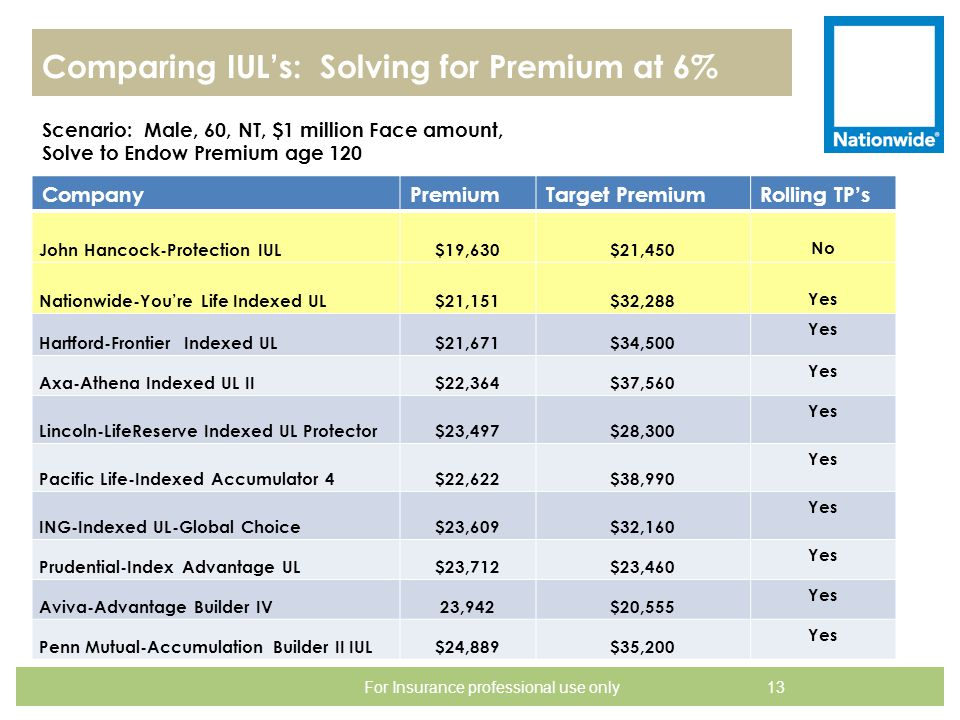 Comparing IUL's: Solving for Premium at 6%