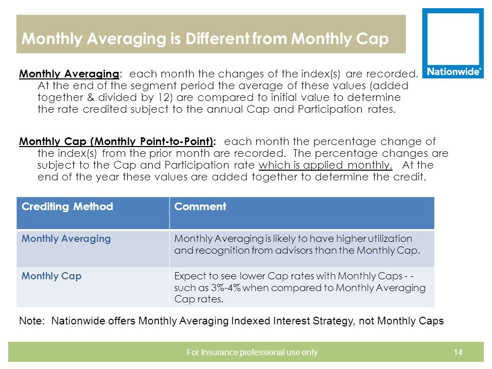 Monthly Averaging is Different from Monthly Cap