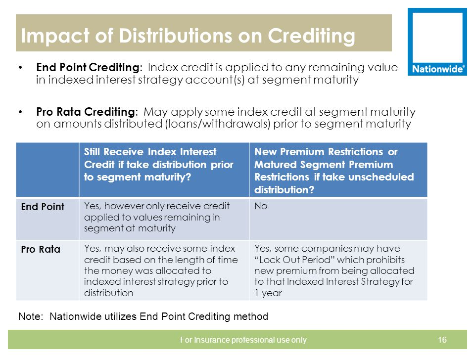 Impact of Distributions on Crediting