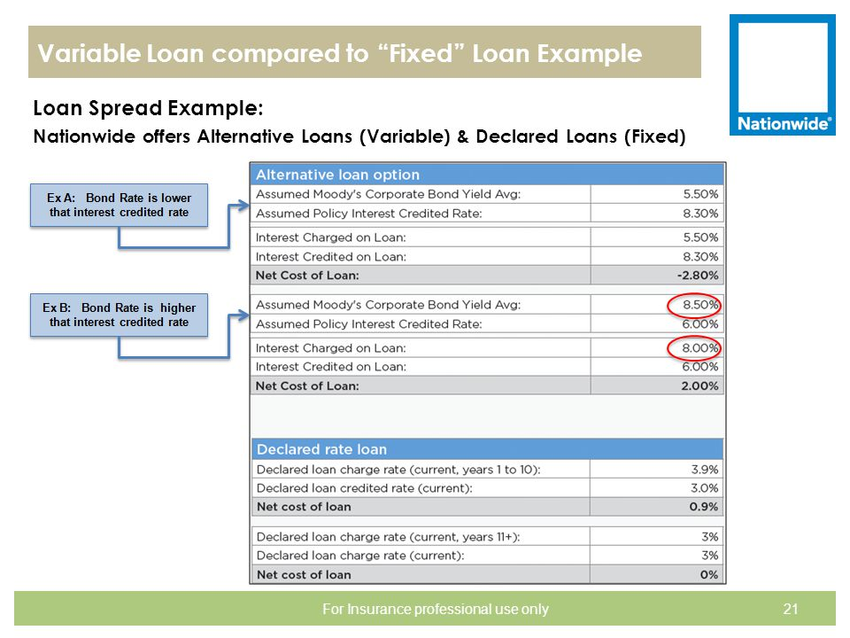 Variable Loan compared to Fixed Loan Example