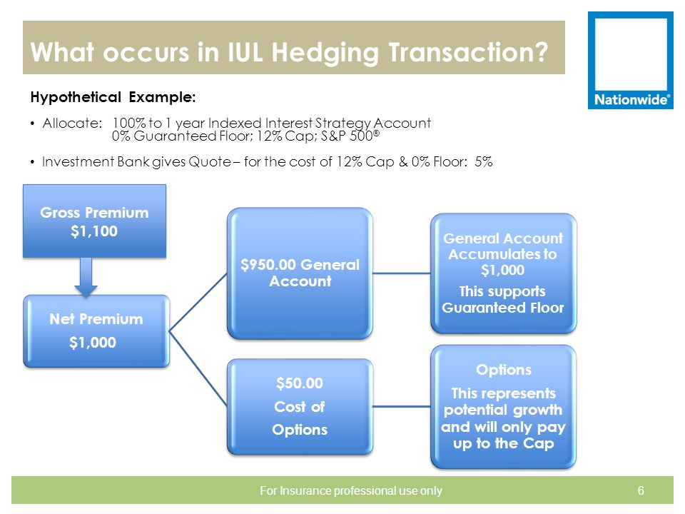 What occurs in IUL Hedging Transaction