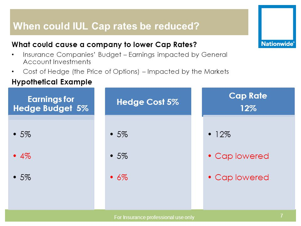 When could IUL Cap rates be reduced