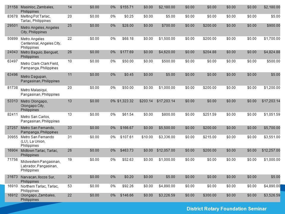 31158 Masinloc, Zambales, Philippines. 14. $0.00. 0% $155.71. $2,180.00. 83678. Melting Pot Tarlac, Tarlac, Philippines.