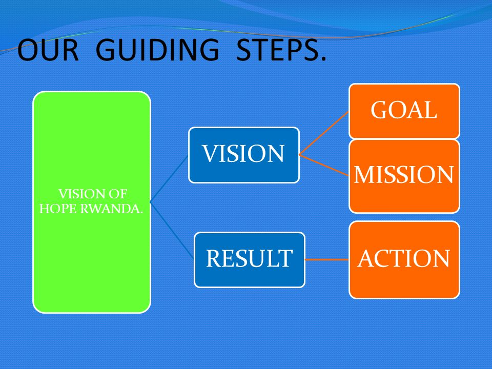 OUR GUIDING STEPS. VISION OF HOPE RWANDA. VISION GOAL MISSION RESULT