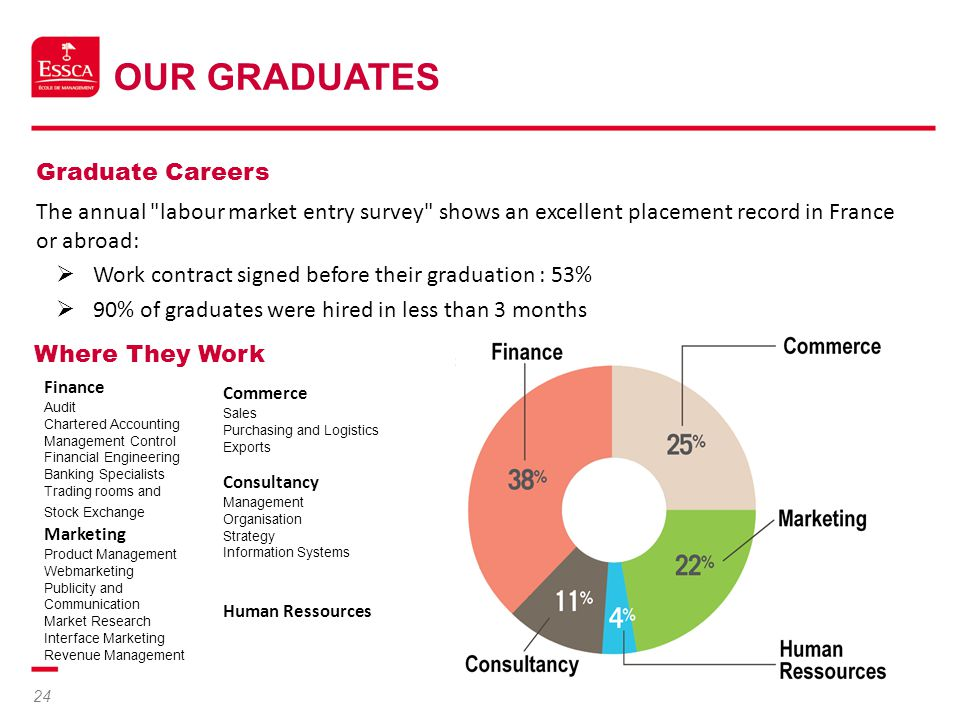 Our Graduates Graduate Careers