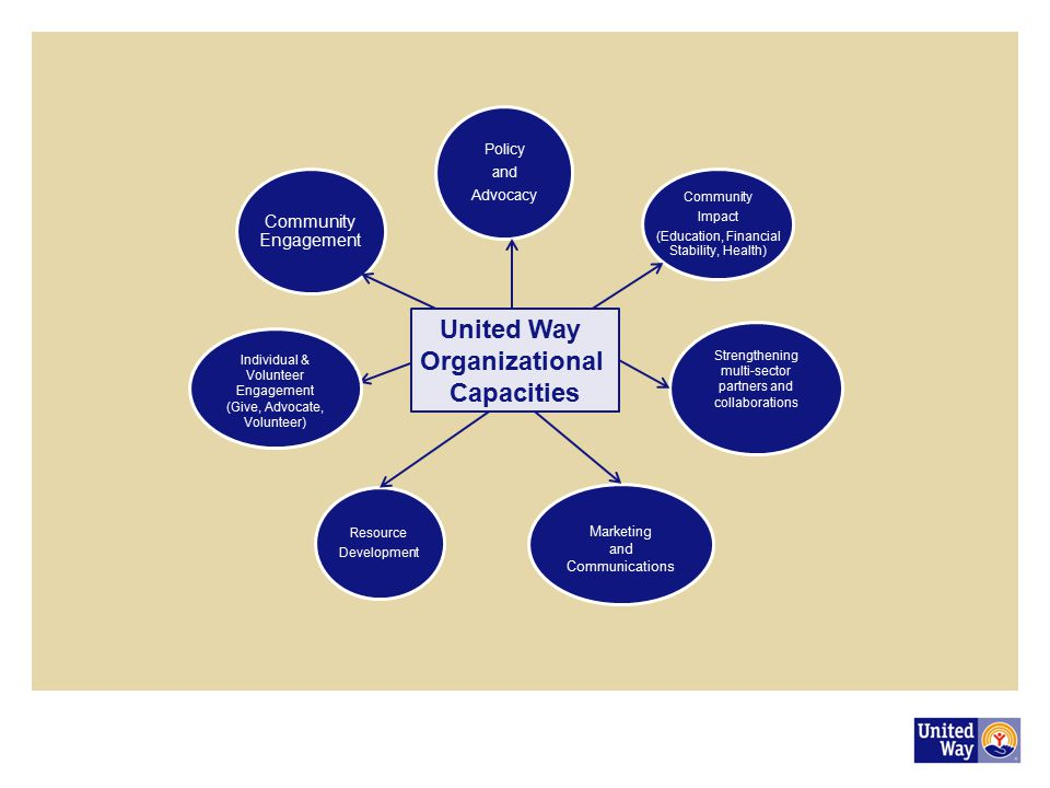 United Way Organizational Capacities