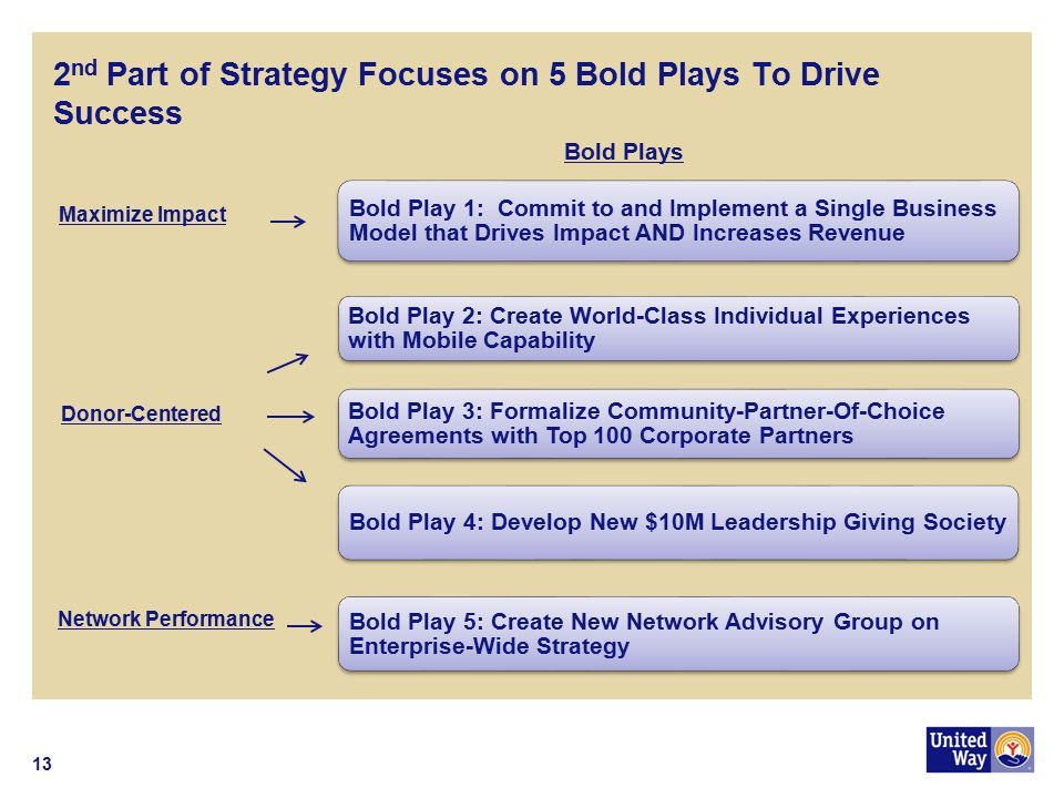 2nd Part of Strategy Focuses on 5 Bold Plays To Drive Success